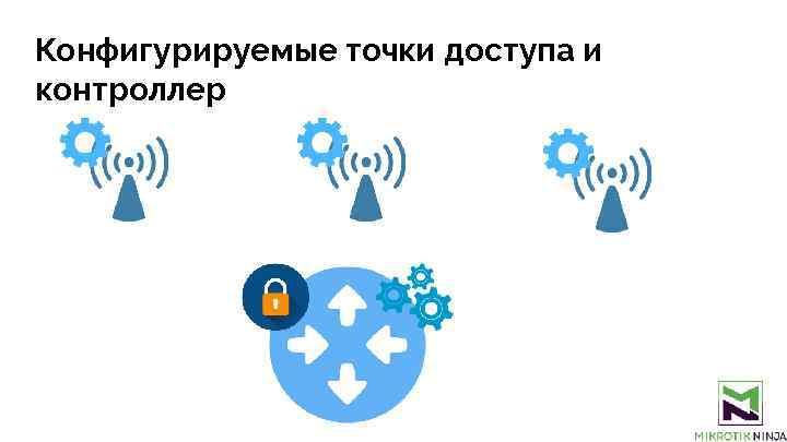 Конфигурируемые точки доступа и контроллер