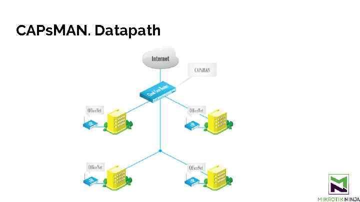 CAPs. MAN. Datapath