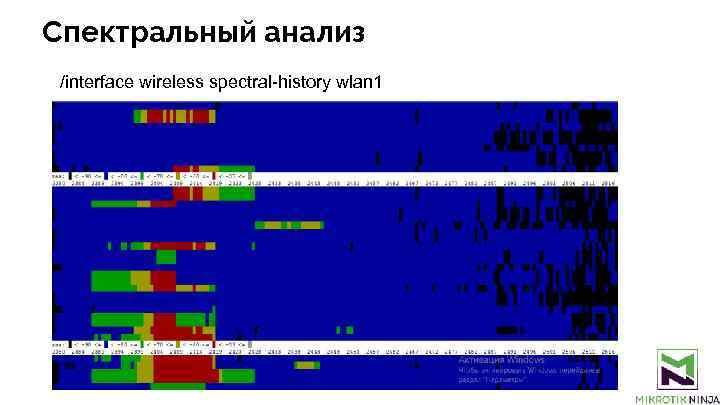 Спектральный анализ /interface wireless spectral-history wlan 1