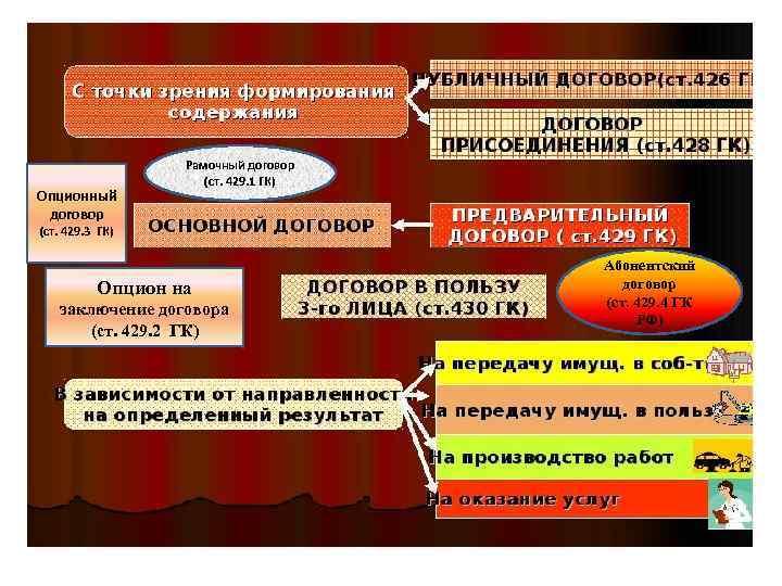 Опцион На Договор И Опционный Договор