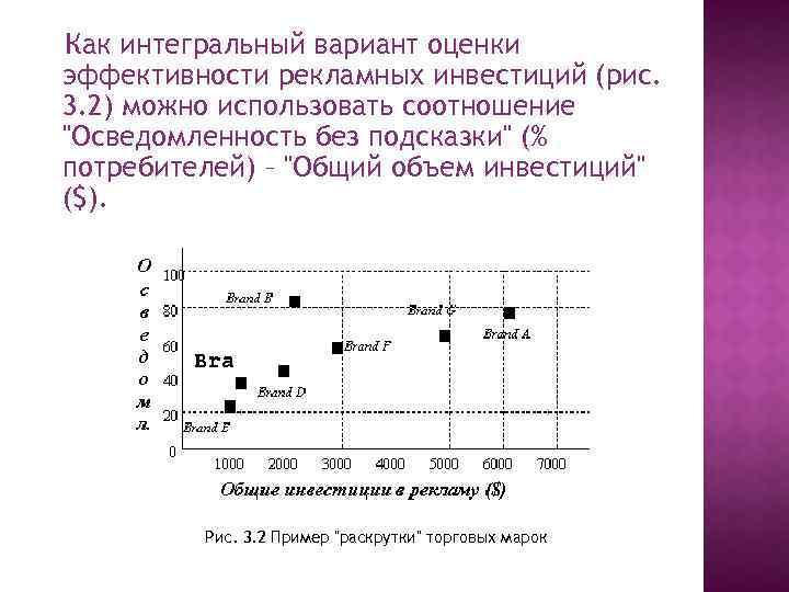 Как интегральный вариант оценки эффективности рекламных инвестиций (рис. 3. 2) можно использовать соотношение