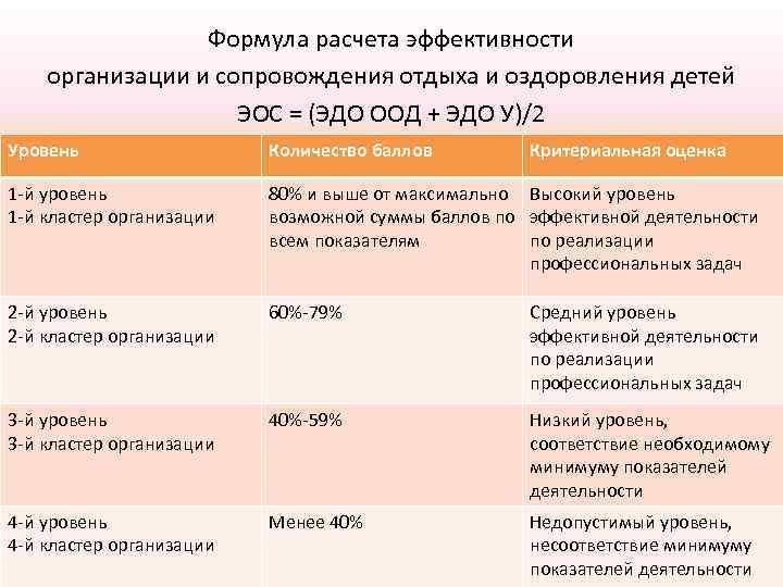 Формула расчета эффективности организации и сопровождения отдыха и оздоровления детей ЭОС = (ЭДО ООД