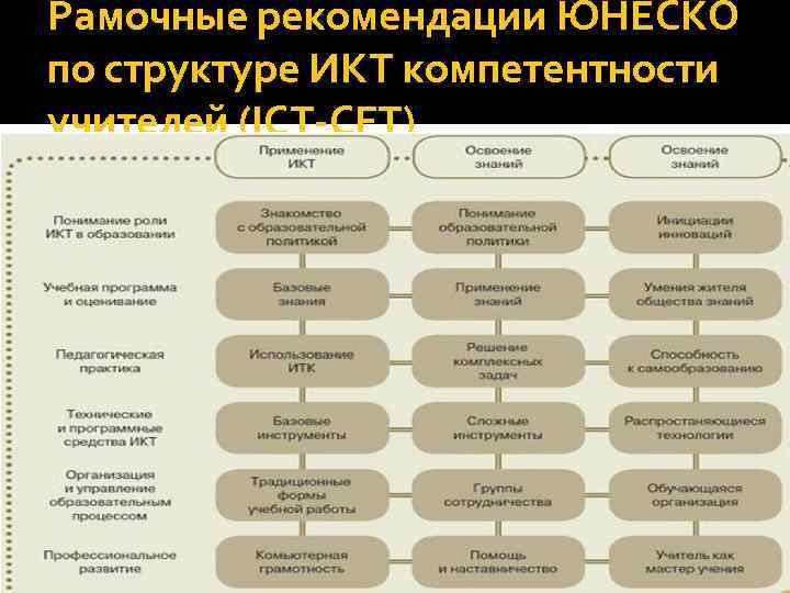 Рамочные рекомендации ЮНЕСКО по структуре ИКТ компетентности учителей (ICT-CFT)