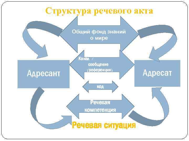 Структура речевого акта / Общий фонд знаний о мире Адресант Канал / сообщение (референция)