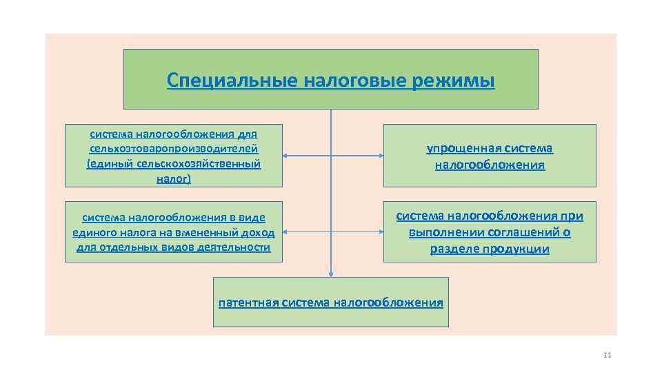 Специальные налоговые режимы система налогообложения для сельхозтоваропроизводителей (единый сельскохозяйственный налог) упрощенная система налогообложения в