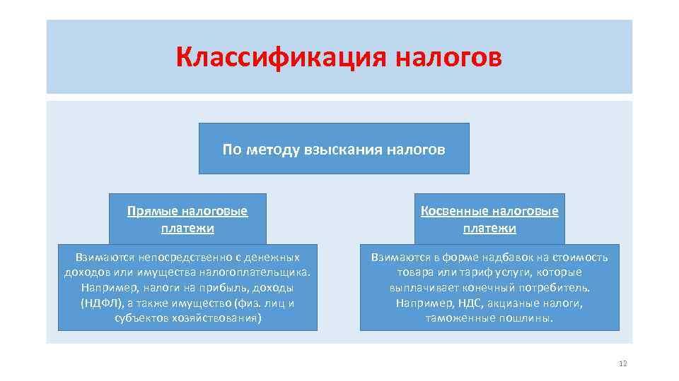 Классификация налогов По методу взыскания налогов Прямые налоговые платежи Косвенные налоговые платежи Взимаются непосредственно