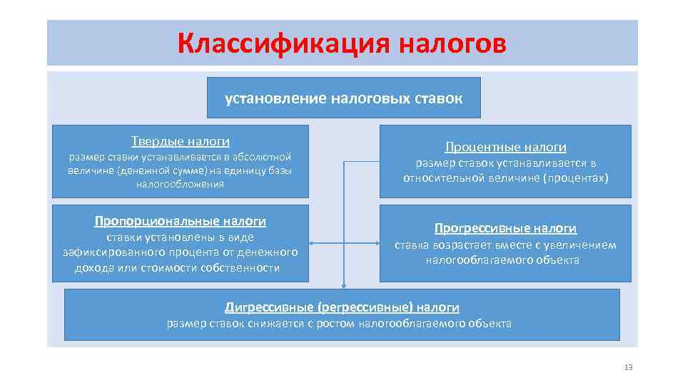 Классификация налогов установление налоговых ставок Твердые налоги размер ставки устанавливается в абсолютной величине (денежной