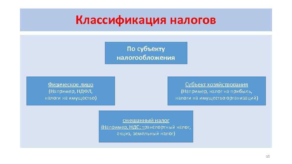 Классификация налогов По субъекту налогообложения Физическое лицо Субъект хозяйствования (Например, НДФЛ, налоги на имущество)