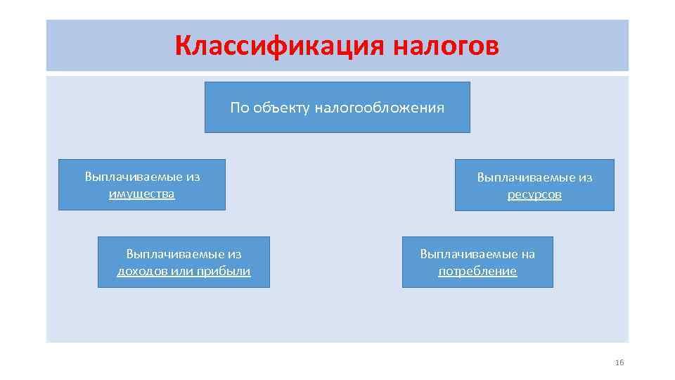 Классификация налогов По объекту налогообложения Выплачиваемые из имущества Выплачиваемые из доходов или прибыли Выплачиваемые