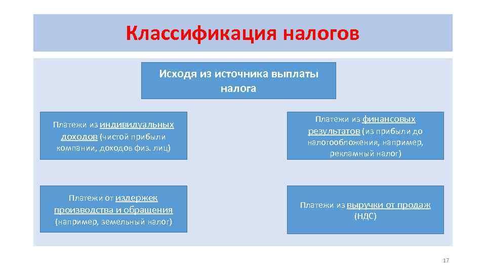 Классификация налогов Исходя из источника выплаты налога Платежи из индивидуальных доходов (чистой прибыли компании,