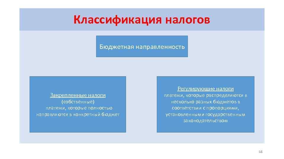 Классификация налогов Бюджетная направленность Закрепленные налоги (собственные) платежи, которые полностью направляются в конкретный бюджет