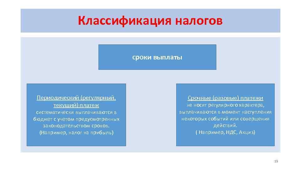 Классификация налогов сроки выплаты Периодический (регулярный, текущий) платеж систематически выплачиваются в бюджет с учетом