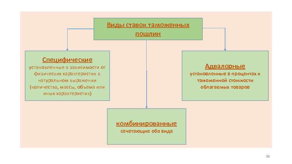 Виды ставок таможенных пошлин Специфические Адвалорные установленные в зависимости от физических характеристик в натуральном