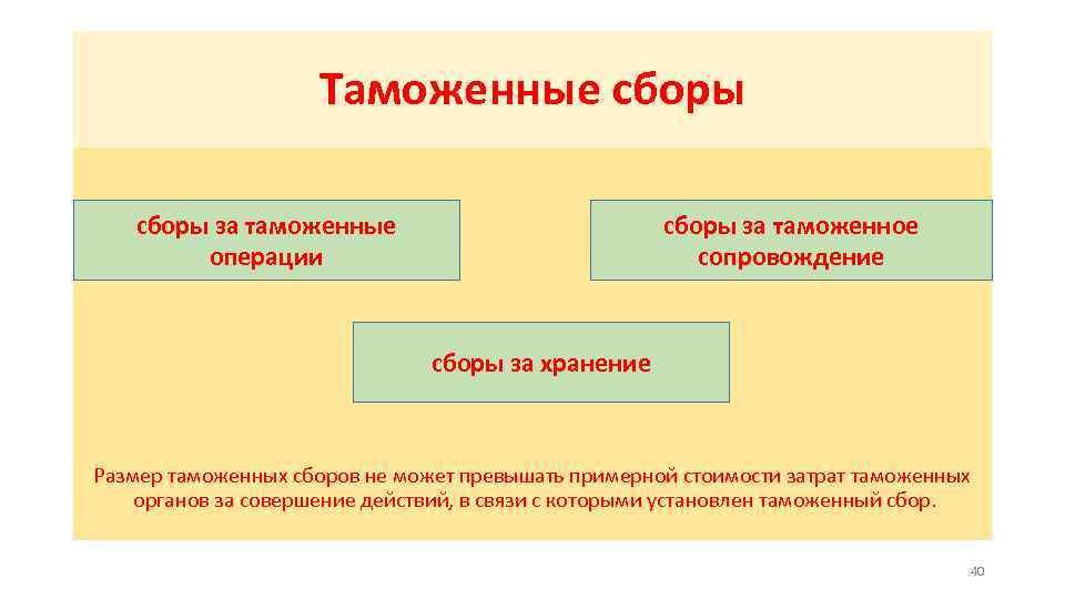 Таможенные сборы за таможенные операции сборы за таможенное сопровождение сборы за хранение Размер таможенных