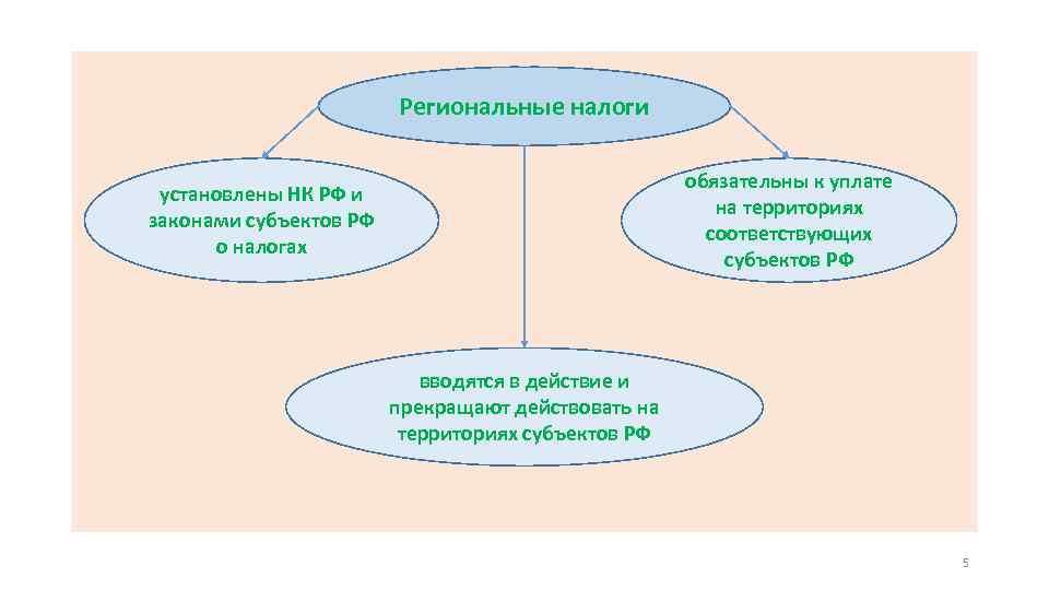 Региональные налоги обязательны к уплате на территориях соответствующих субъектов РФ установлены НК РФ и