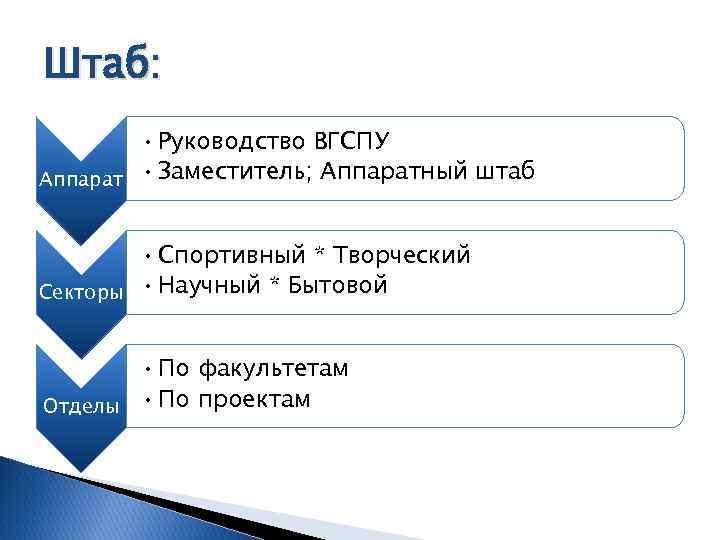 Штаб: • Руководство ВГСПУ Аппарат • Заместитель; Аппаратный штаб • Спортивный * Творческий Секторы