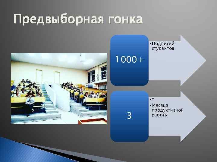Предвыборная гонка • Подписей студентов 1000+ 3 • * • Месяца продуктивной работы