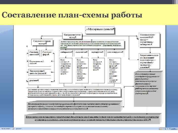 Составление план-схемы работы