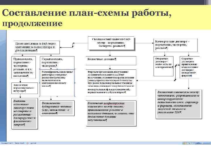 Составление план-схемы работы, продолжение