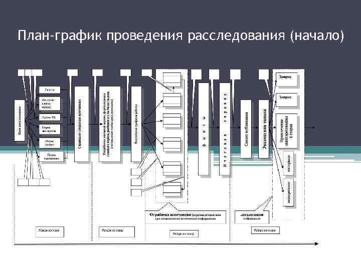 План-график проведения расследования (начало)