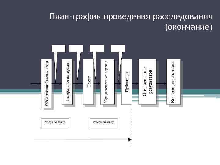 План-график проведения расследования (окончание)