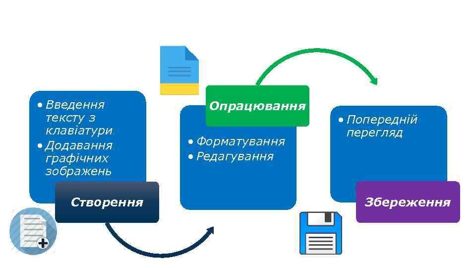 Алгоритм опрацювання текстового документа • Введення тексту з клавіатури • Додавання графічних зображень Створення