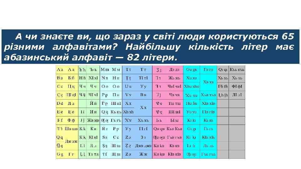 Цікавинки А чи знаєте ви, що зараз у світі люди користуються 65 різними алфавітами?