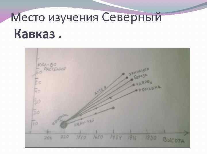 Место изучения Северный Кавказ.