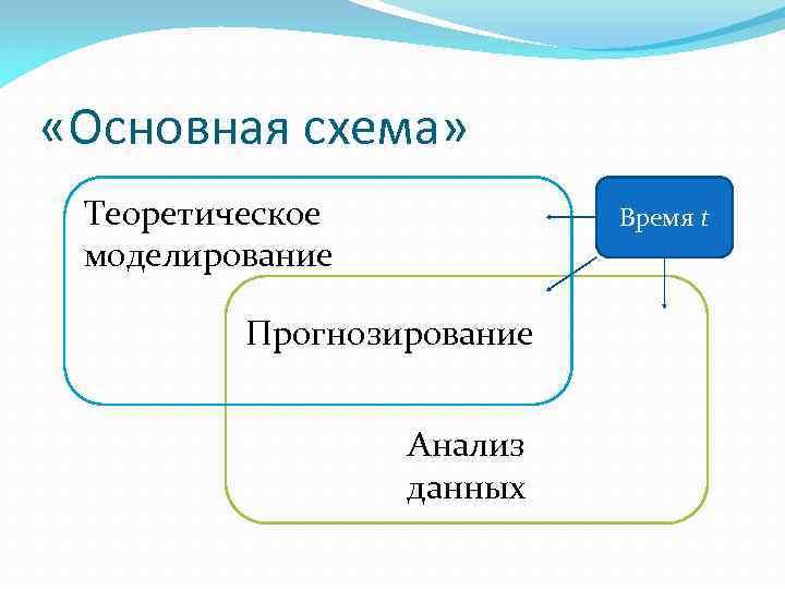 «Основная схема» Теоретическое моделирование Время t Прогнозирование Анализ данных