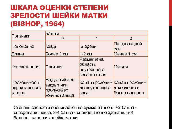 ШКАЛА ОЦЕНКИ СТЕПЕНИ ЗРЕЛОСТИ ШЕЙКИ МАТКИ (BISHOP, 1964) Признаки Баллы 0 1 Положение Кзади