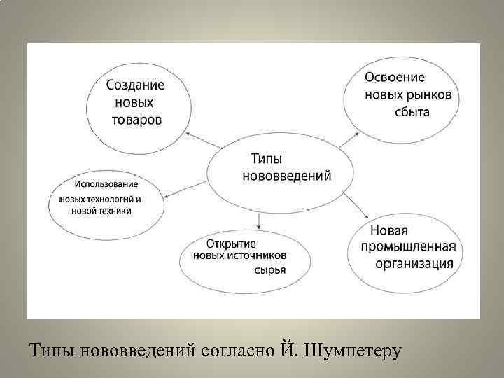 Типы нововведений согласно Й. Шумпетеру