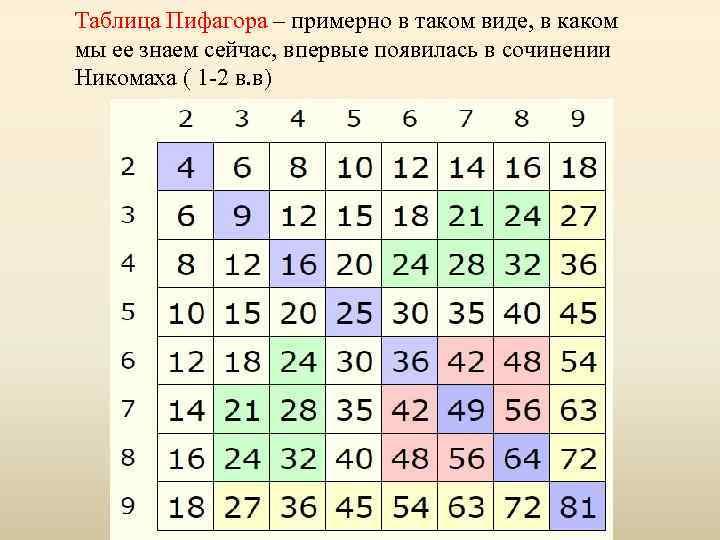 Таблица Пифагора – примерно в таком виде, в каком мы ее знаем сейчас, впервые