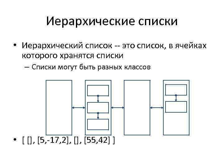 Иерархические списки • Иерархический список -- это список, в ячейках которого хранятся списки –