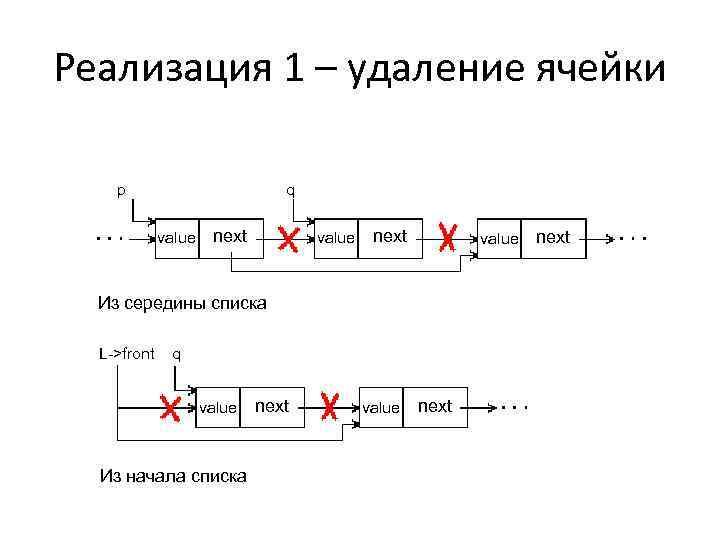 Реализация 1 – удаление ячейки p q value next value Из середины списка L->front