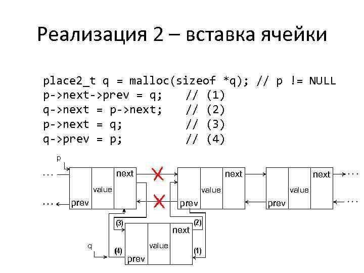Реализация 2 – вставка ячейки place 2_t q = malloc(sizeof *q); // p !=