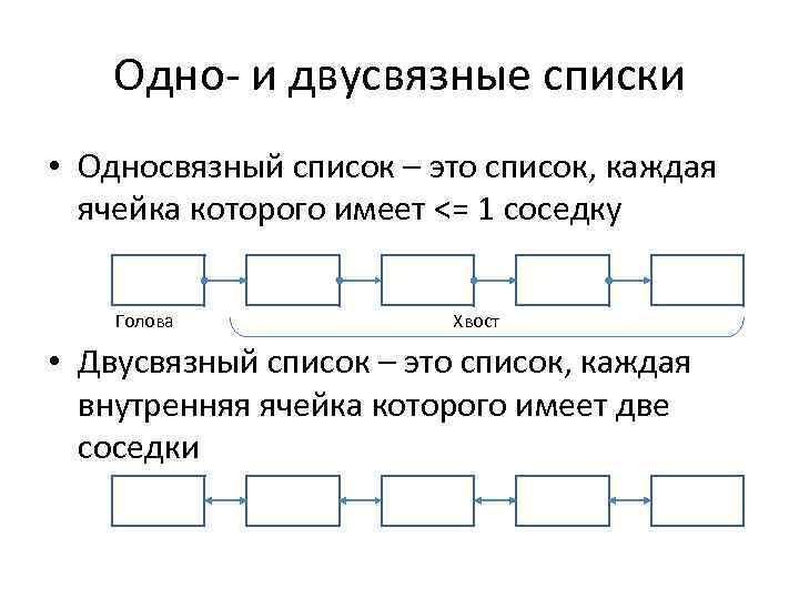 Одно- и двусвязные списки • Односвязный список – это список, каждая ячейка которого имеет