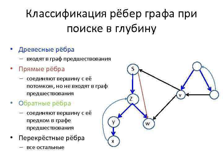 Классификация рёбер графа при поиске в глубину • Древесные рёбра – входят в граф