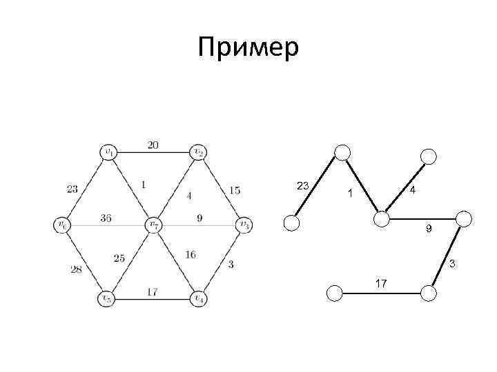 Пример 23 4 1 9 3 17