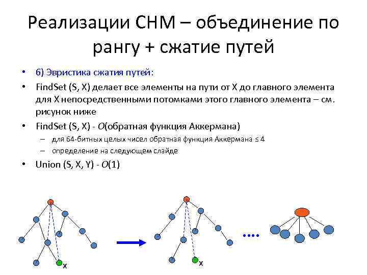 Реализации СНМ – объединение по рангу + сжатие путей • 6) Эвристика сжатия путей: