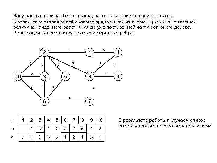 Запускаем алгоритм обхода графа, начиная с произвольной вершины. В качестве контейнера выбираем очередь с