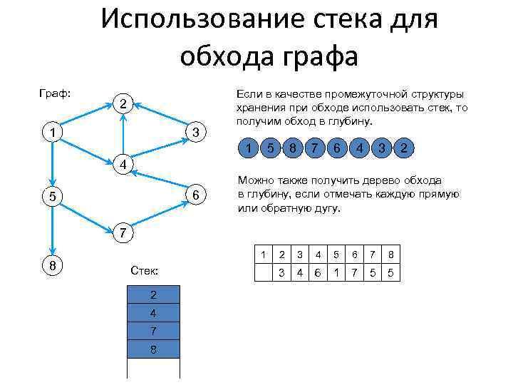 Использование стека для обхода графа Граф: 2 1 3 Если в качестве промежуточной структуры