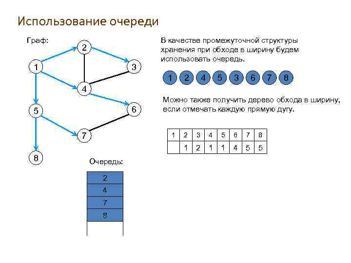 Использование очереди Граф: 2 1 3 В качестве промежуточной структуры хранения при обходе в