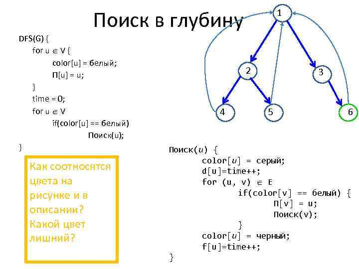 Поиск в глубину DFS(G) { for u V { color[u] = белый; Π[u] =