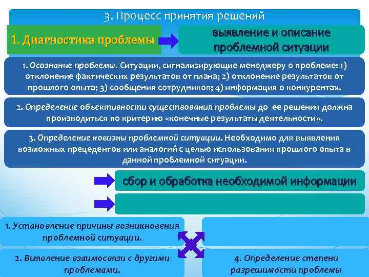 3. Процесс принятия решений выявление и описание 1. Диагностика проблемы проблемной ситуации 1. Осознание