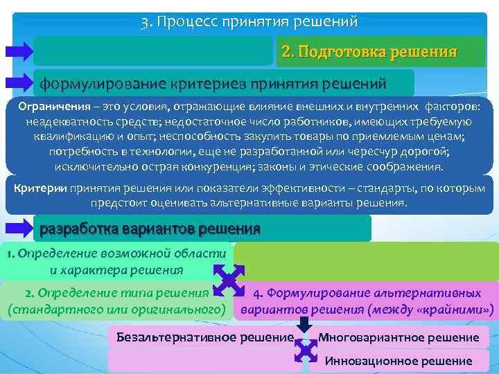 3. Процесс принятия решений 2. Подготовка решения формулирование критериев принятия решений Ограничения – это