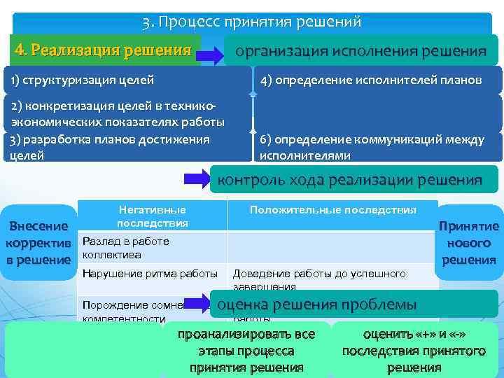 3. Процесс принятия решений организация исполнения решения 4. Реализация решения 1) структуризация целей 4)