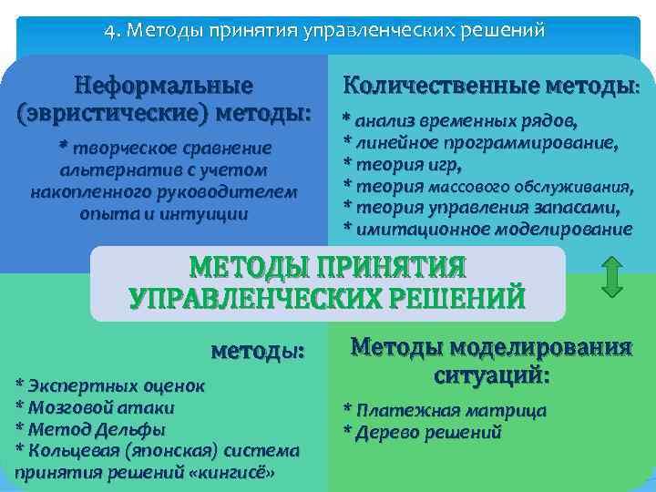 4. Методы принятия управленческих решений Неформальные (эвристические) методы: * творческое сравнение альтернатив с учетом