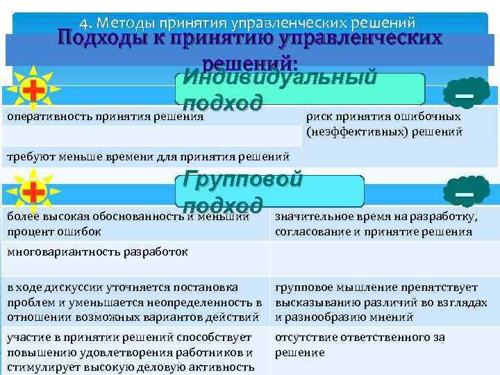 4. Методы принятия управленческих решений Подходы к принятию управленческих решений: Индивидуальный подход оперативность принятия