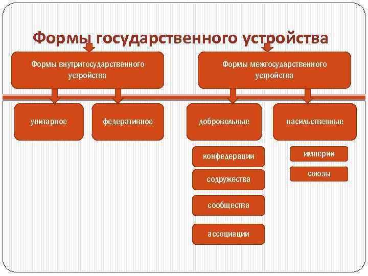 Формы государственного устройства Формы внутригосударственного устройства унитарное федеративное Формы межгосударственного устройства добровольные насильственные конфедерации