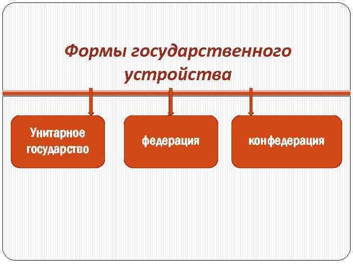 Формы государственного устройства Унитарное государство федерация конфедерация